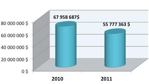Investissements 2010-2011