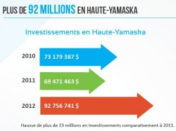 Investissements en 2012 - Haute-Yamaska