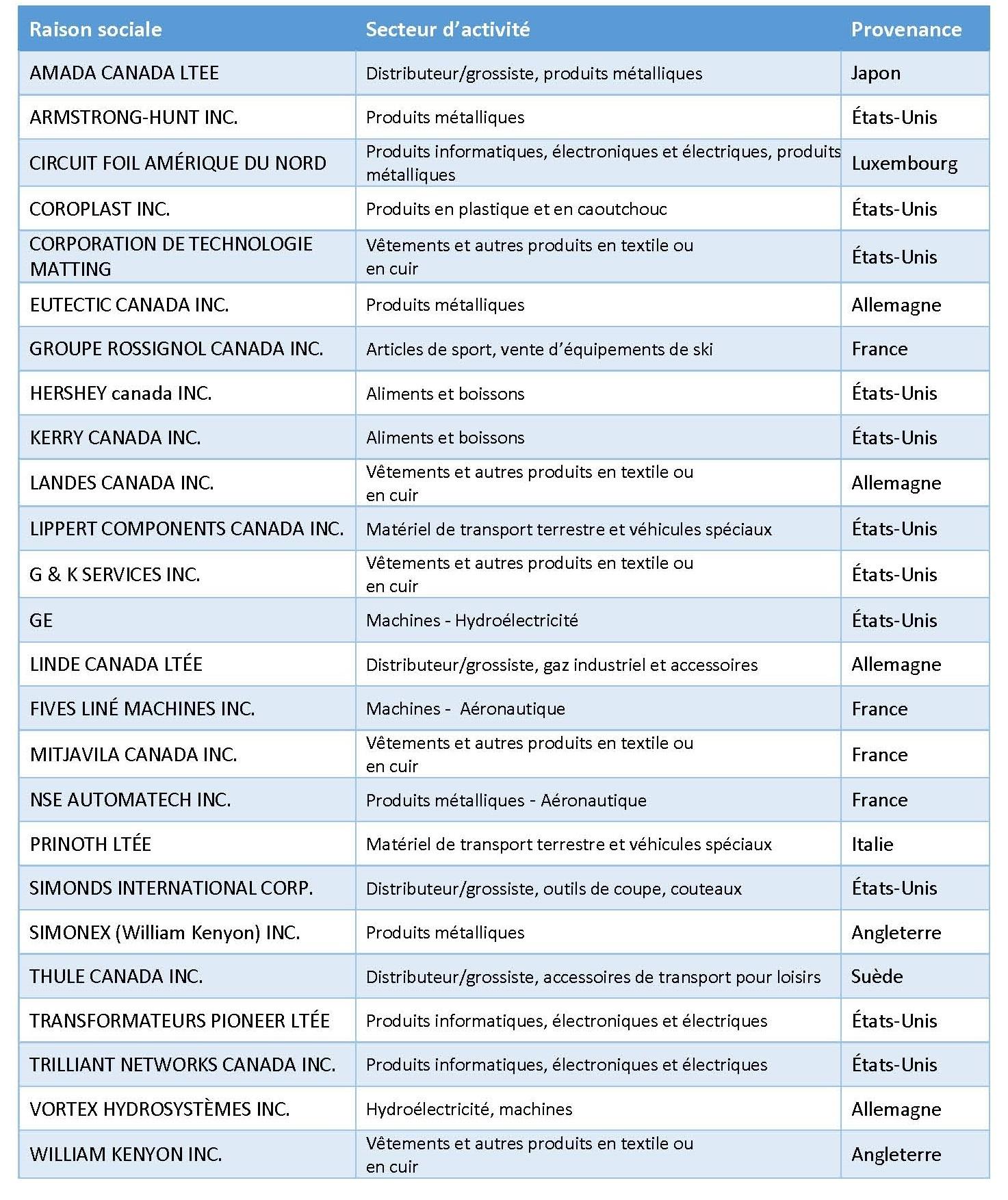 Filiales de sociétés étrangères_MAI2017