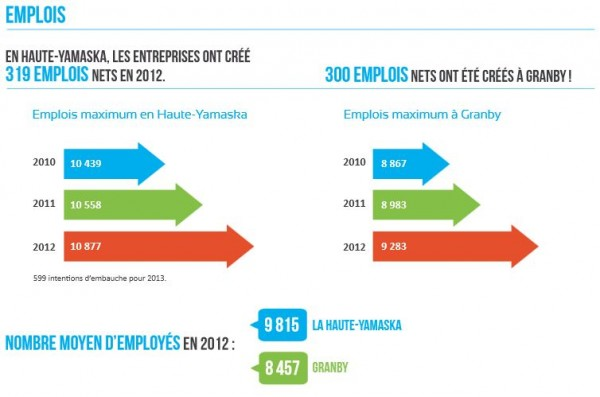 Statistiques 2012