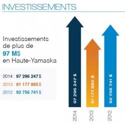 Invest H-Y
