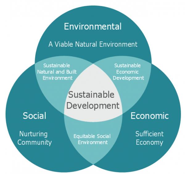 image social-economic-environment