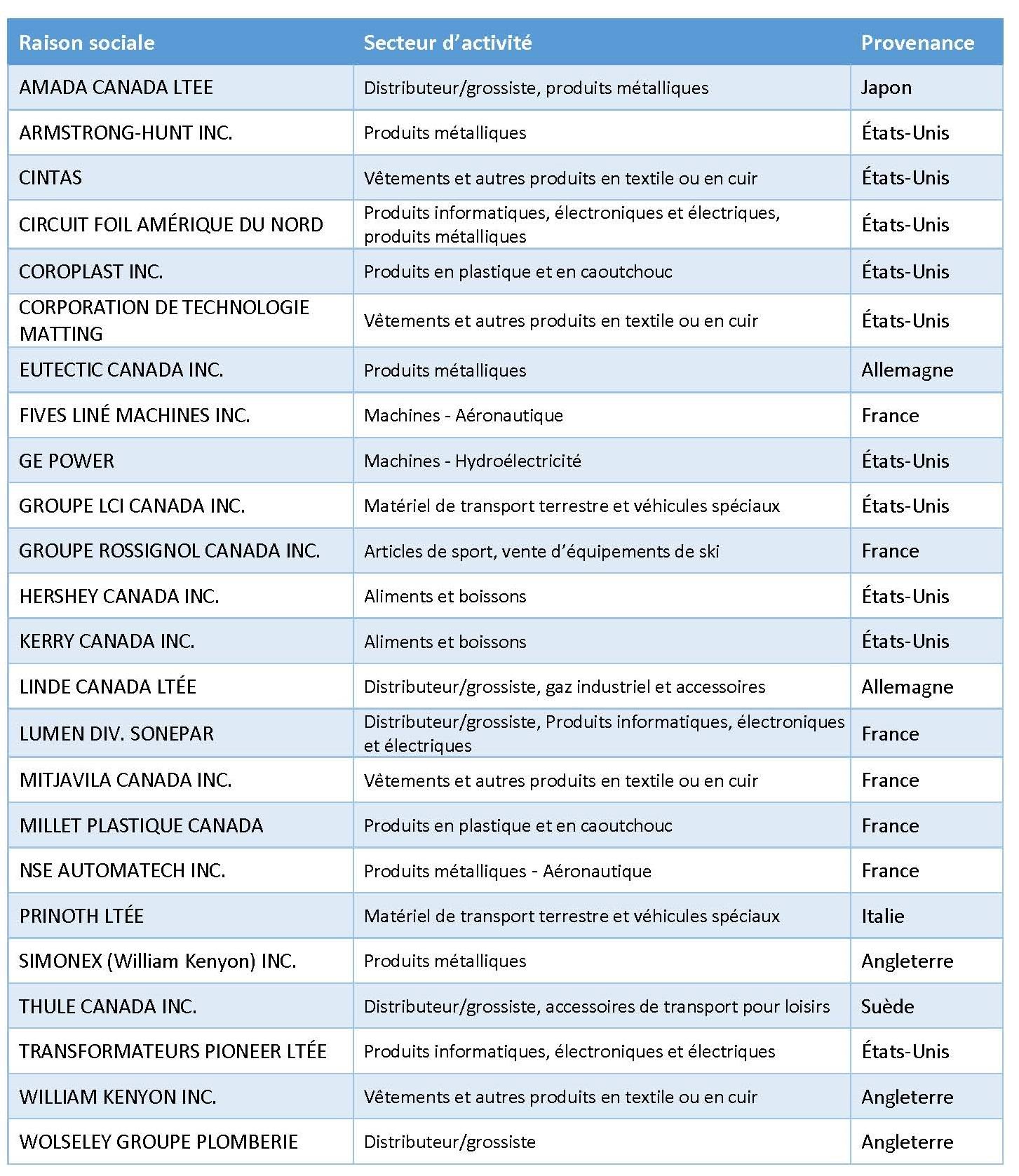 Filiales de sociétés étrangères 26 juin 2019